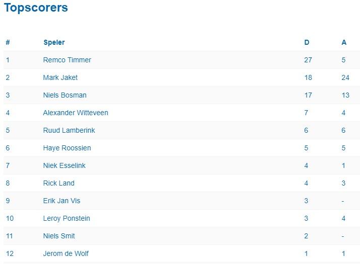 Tweede plaats voor ESC 3, Remco Timmer topscorer